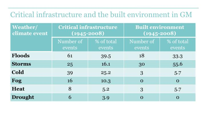 Critical infrastructure and the built environment in GM