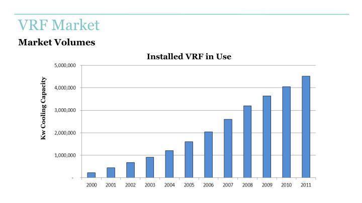 VRF Market