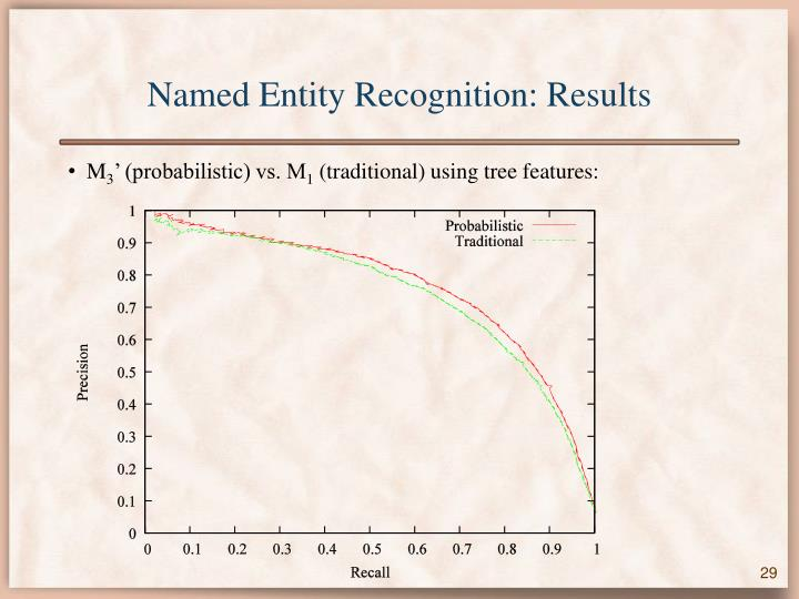 Named Entity Recognition: Results