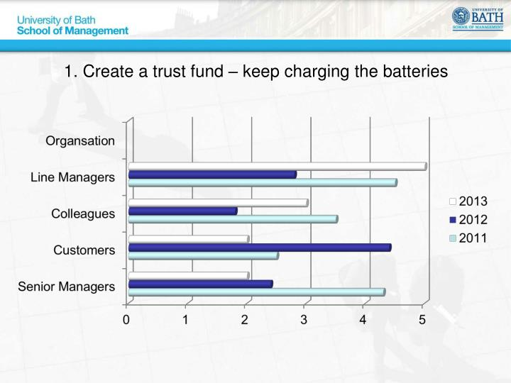 1. Create a trust fund – keep charging the batteries