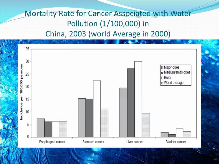 Mortality Rate for Cancer Associated with Water Pollution (1/100,000) in