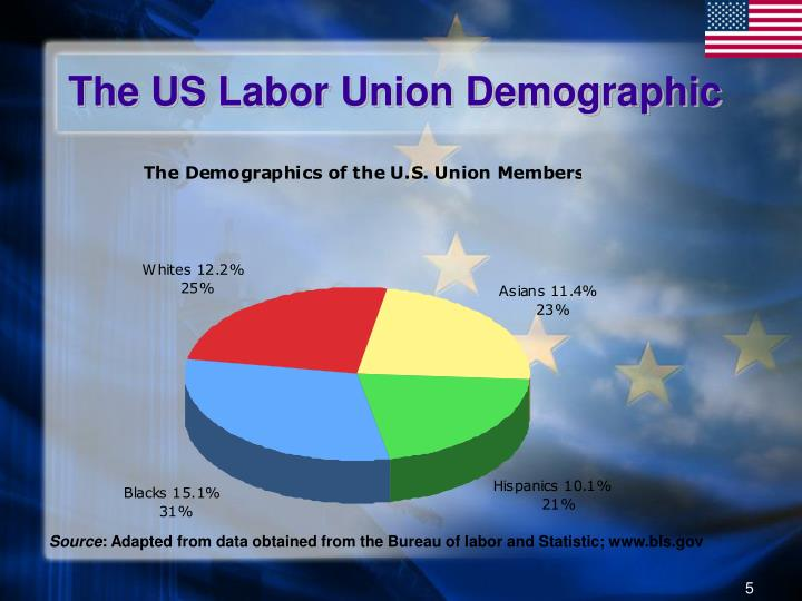 The US Labor Union Demographic