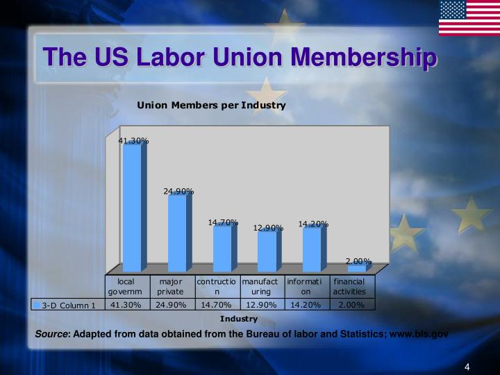 The US Labor Union Membership