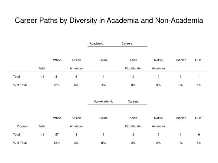 Career Paths by Diversity in Academia and Non-Academia