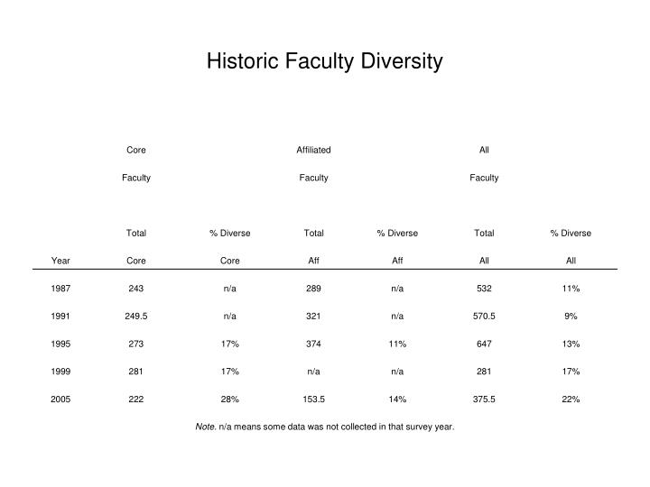 Historic Faculty Diversity