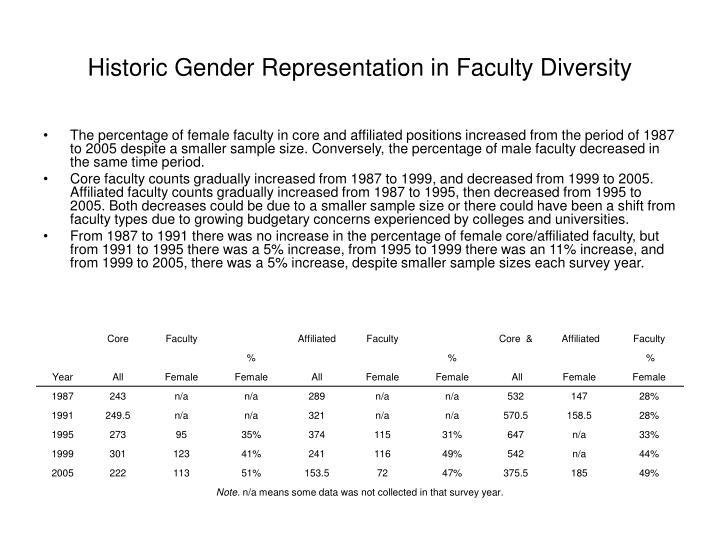 Historic Gender Representation in Faculty Diversity