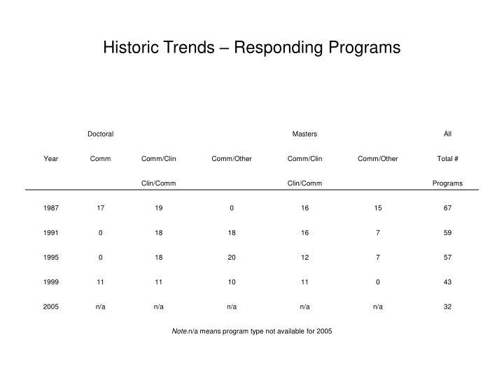 Historic Trends – Responding Programs