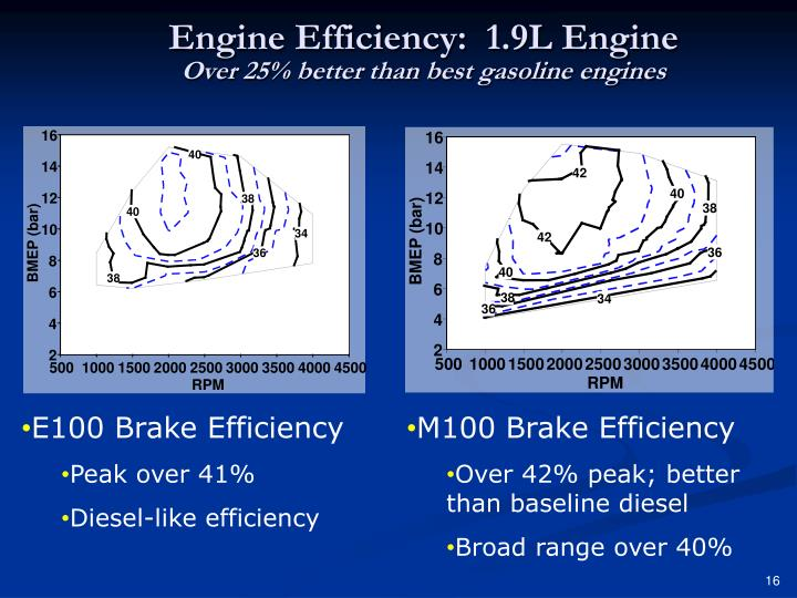 Engine Efficiency: