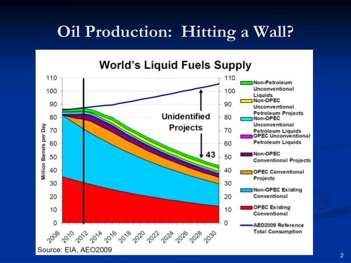 Oil production hitting a wall
