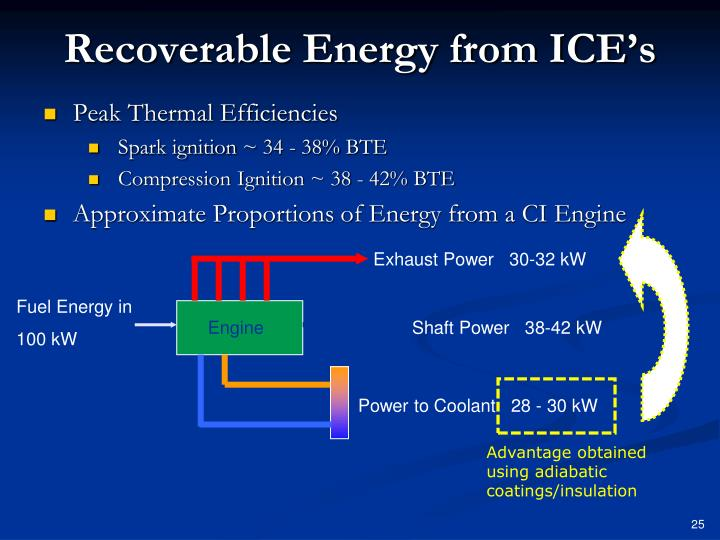 Recoverable Energy from ICE's