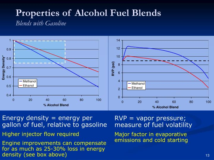 Properties of Alcohol Fuel Blends