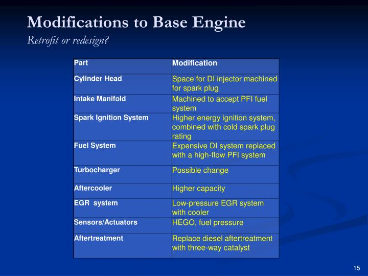 Modifications to Base Engine
