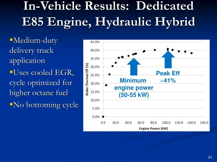 In-Vehicle Results:
