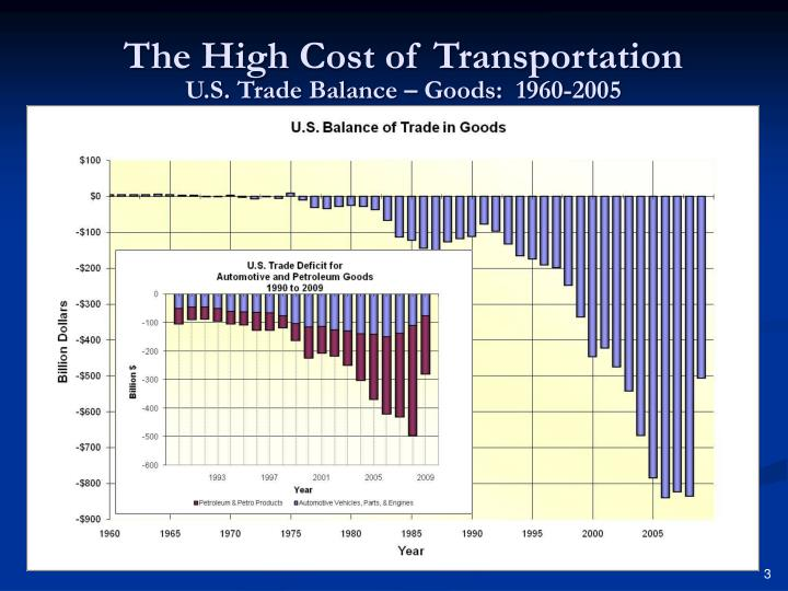 The High Cost of Transportation