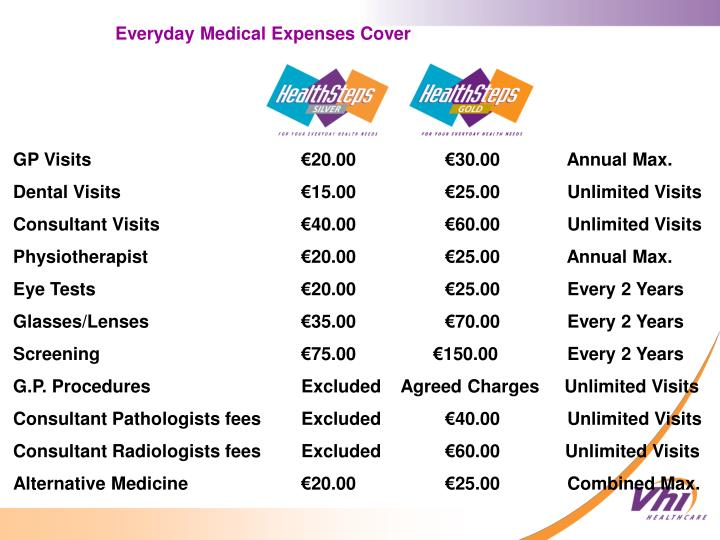 Everyday Medical Expenses Cover