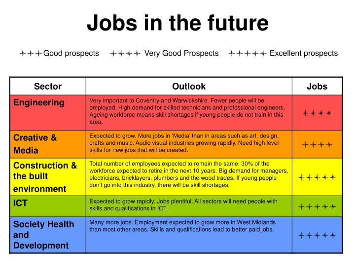 Jobs in the future