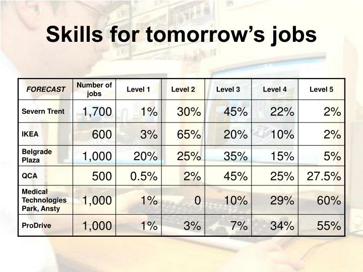 Skills for tomorrow's jobs