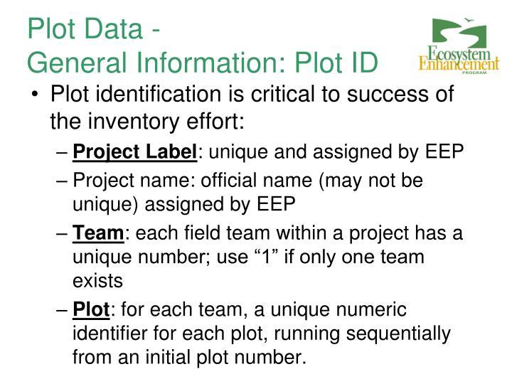 Plot Data -