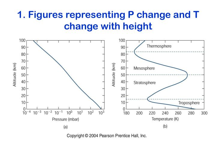 1. Figures representing P change and T change with height