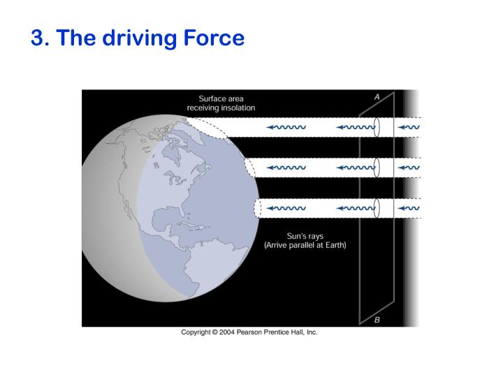 3. The driving Force
