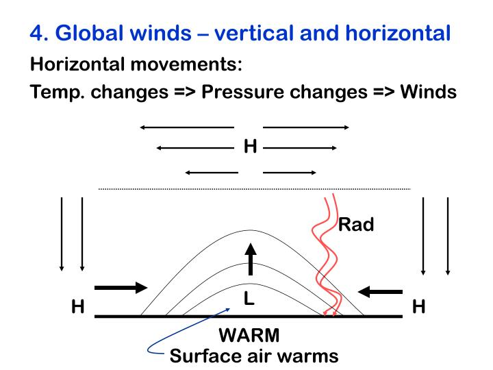 4. Global winds – vertical and horizontal