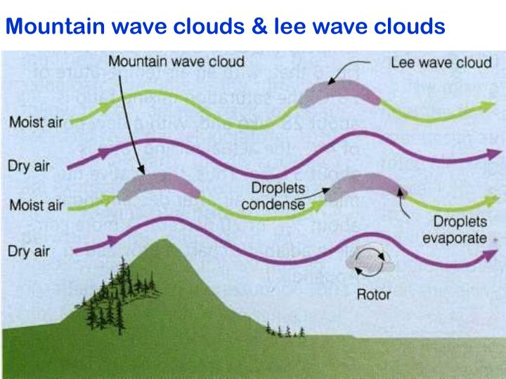 Mountain wave clouds & lee wave clouds