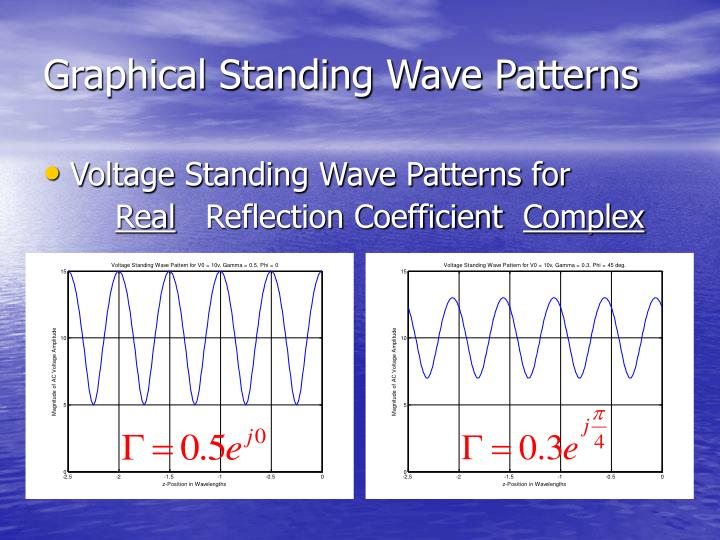 Graphical Standing Wave Patterns