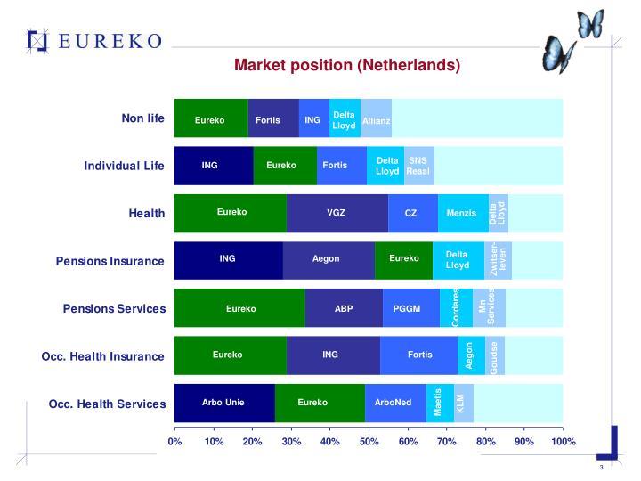 Market position (Netherlands)
