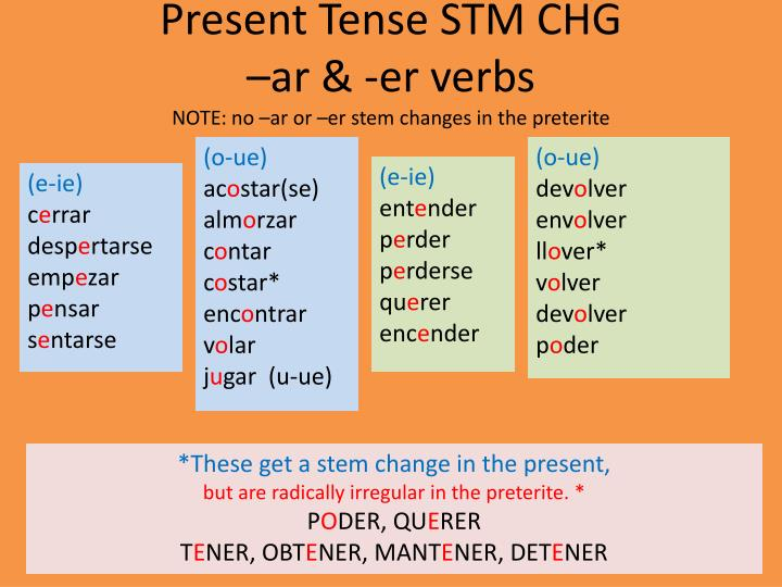 Present tense stm chg ar er verbs note no ar or er stem changes in the preterite