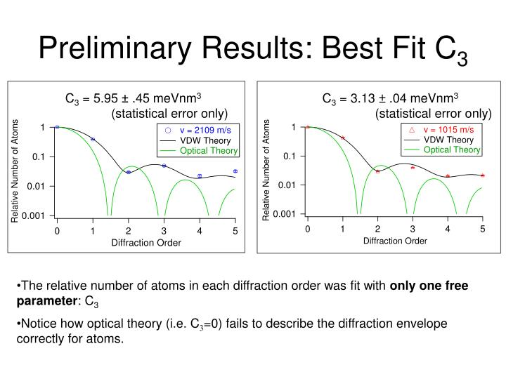 Preliminary Results: Best Fit C