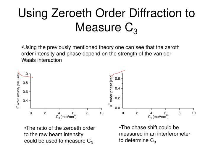 Using Zeroeth Order Diffraction to Measure C