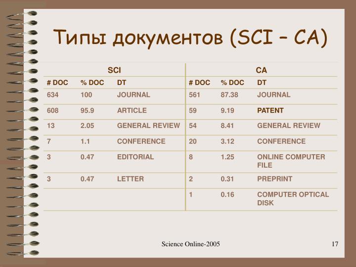 Типы документов