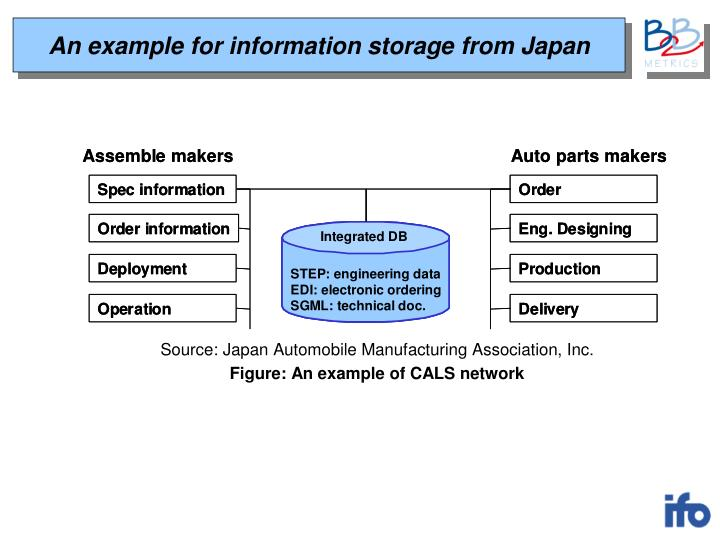 An example for information storage from Japan