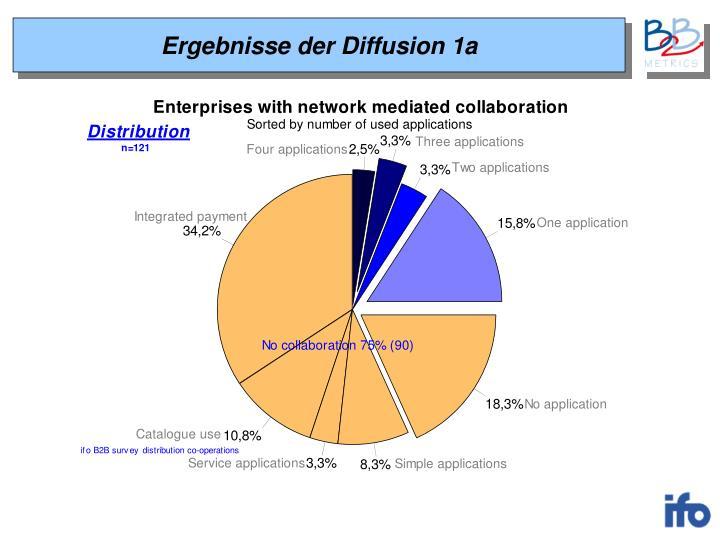 Ergebnisse der Diffusion 1a