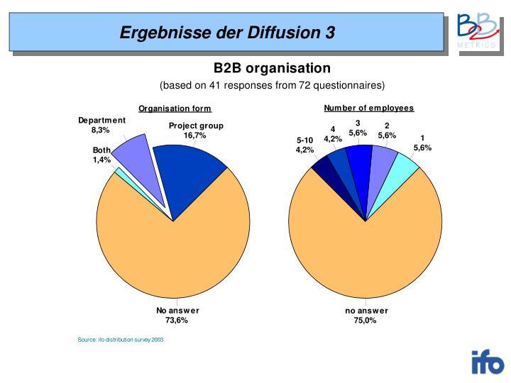Ergebnisse der Diffusion 3