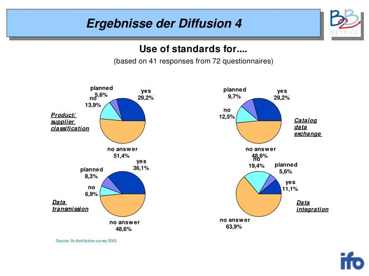 Ergebnisse der Diffusion 4