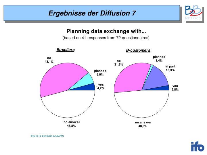Ergebnisse der Diffusion 7