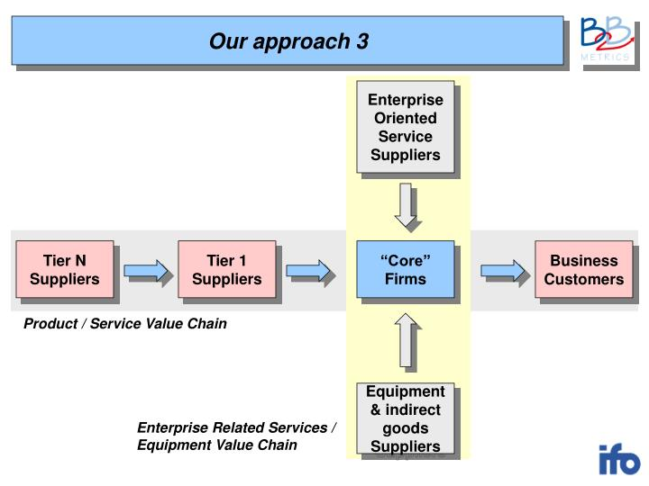 Enterprise Oriented Service Suppliers