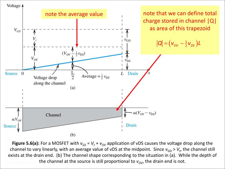 note that we can define total charge stored in channel |Q| as area of this trapezoid