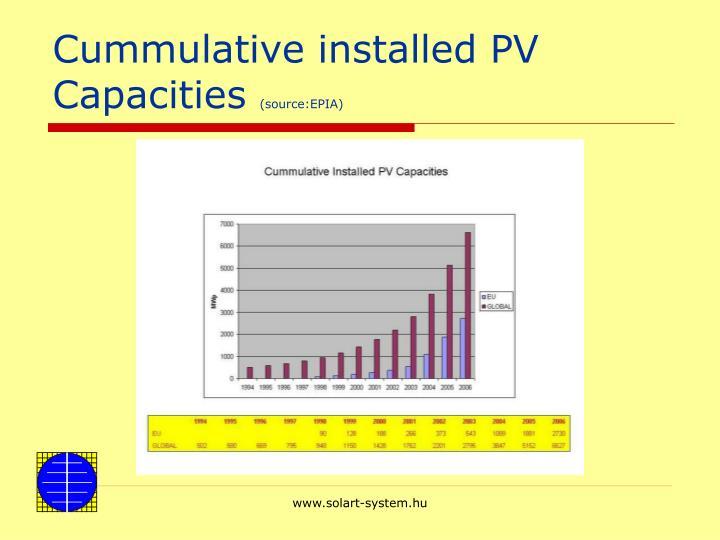 Cummulative installed PV Capacities
