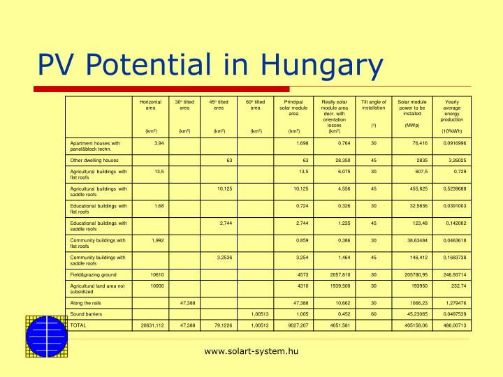 PV Potential in Hungary
