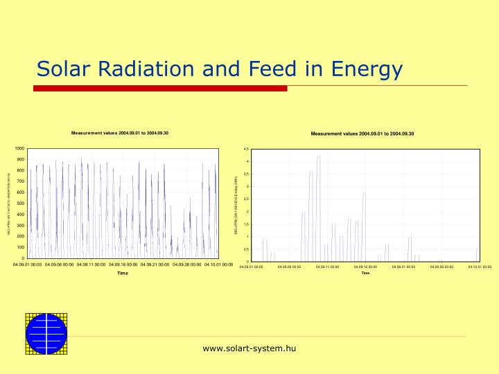 Solar Radiation and Feed in Energy