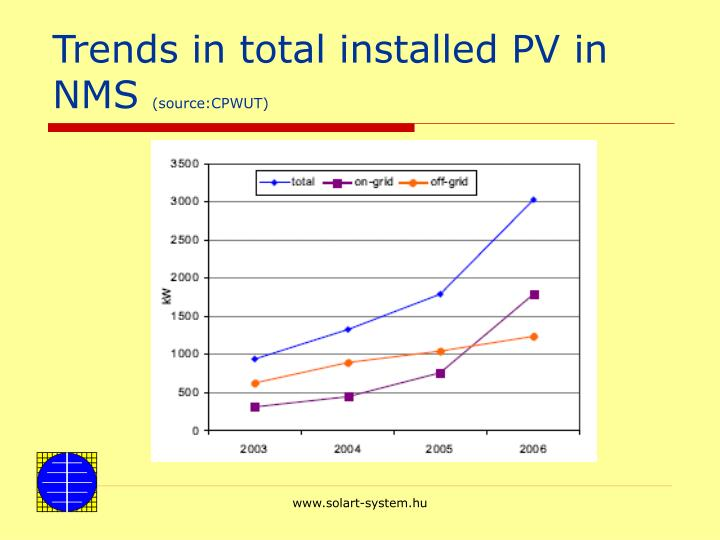 Trends in total installed PV in NMS