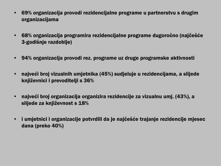 69% organizacija provodi rezidencijalne programe u partnerstvu s drugim organizacijama