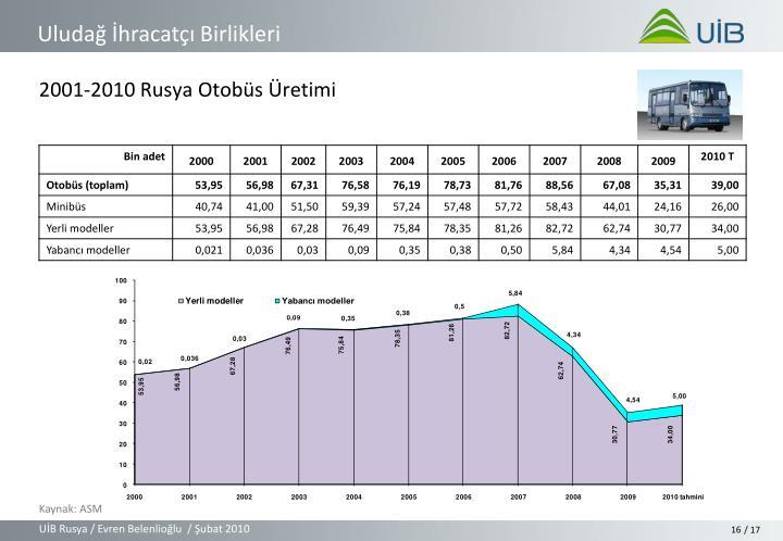 2001-2010 Rusya Otobüs Üretimi