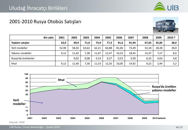 2001-2010 Rusya Otobüs Satışları