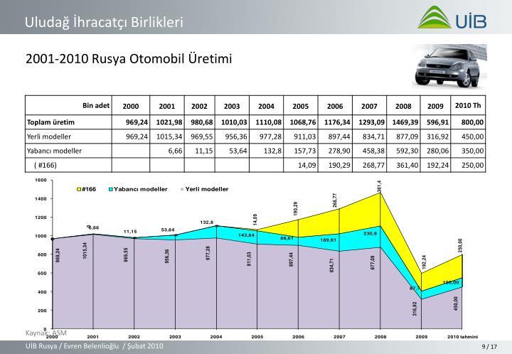 2001-2010 Rusya Otomobil Üretimi
