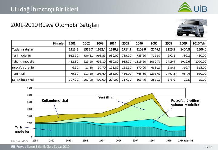 2001-2010 Rusya Otomobil Satışları