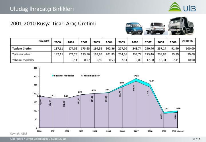2001-2010 Rusya Ticari Araç Üretimi