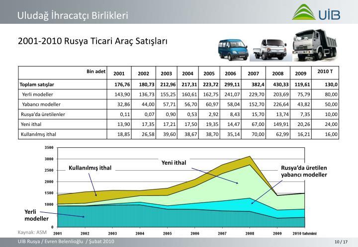 2001-2010 Rusya Ticari Araç Satışları